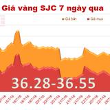 Giá vàng trong nước giảm nhẹ, tăng khoảng cách với vàng thế giới