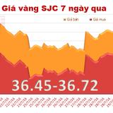 Giá vàng SJC quay đầu giảm phiên đầu tuần