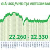 Tiền đồng tiếp tục tăng giá mạnh