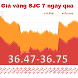 Giá vàng SJC tăng nhẹ, đắt hơn vàng thế giới 190 nghìn đồng/lượng