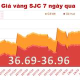 Giá vàng SJC đột ngột tăng mạnh, áp sát ngưỡng 37 triệu đồng/lượng