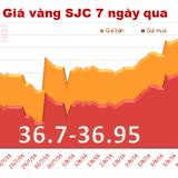 Giá vàng SJC tăng trở lại, áp sát ngưỡng 37 triệu đồng/lượng