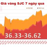 """Giá vàng SJC """"bốc hơi"""" hơn 400 nghìn đồng/lượng qua một đêm"""