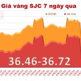 Giá vàng trong nước tăng, thu hẹp khoảng cách với vàng thế giới