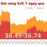 Giá vàng SJC quay đầu đi xuống
