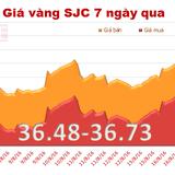 Giá vàng SJC giảm nhẹ phiên cuối tuần