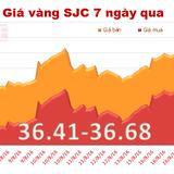Giá vàng trong nước giảm phiên thứ hai liên tiếp