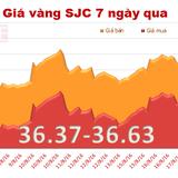Giá vàng SJC tiếp tục giảm, xuống đáy hơn một tuần