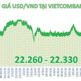 Tỷ giá trung tâm bất ngờ lên đỉnh gần 3 tháng