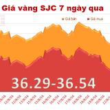 Giá vàng trong nước phục hồi, mở rộng khoảng cách với vàng thế giới