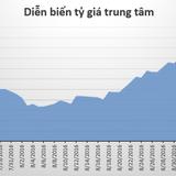 Tỷ giá trung tâm lên mức cao kỷ lục