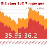 Giá vàng SJC lại để tuột mốc 36 triệu đồng/lượng