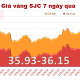 Giá vàng SJC bất ngờ lao dốc mạnh, xuống đáy gần 1 tháng
