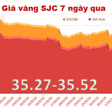 Giá vàng SJC đột ngột lao dốc mạnh