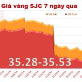 """Giá vàng SJC chốt tuần """"bốc hơi"""" 1,78%"""