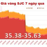 Giá vàng SJC tiếp tục leo dốc mạnh