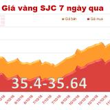 Giá vàng trong nước đang đắt hơn thế giới 1,65 triệu đồng/lượng