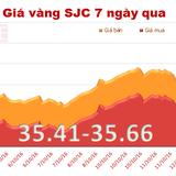 Giá vàng SJC tăng nhẹ, thu hẹp khoảng cách với vàng thế giới