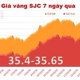 Giá vàng trong nước thu hẹp khoảng cách với vàng thế giới