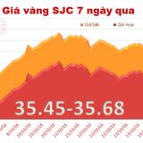 Giá vàng SJC giảm nhẹ