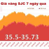 Giá vàng SJC tăng nhẹ, rút ngắn khoảng cách với vàng thế giới