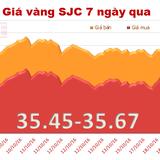 Giá vàng SJC quay đầu giảm, tăng khoảng cách với vàng thế giới