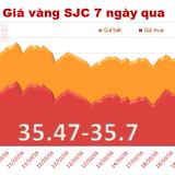Giá vàng SJC chốt tuần giảm 0,2% giá trị