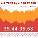 Giá vàng SJC đang đắt hơn thế giới 1,38 triệu đồng/lượng
