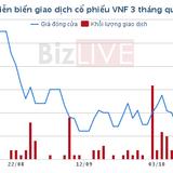 Transimex muốn gom thêm nửa triệu cổ phiếu VNF