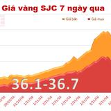 """Giá vàng SJC tiếp tục """"đổ đèo"""""""