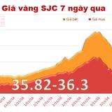 Giá vàng SJC lao dốc mạnh phiên đầu tuần