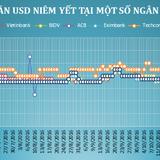 Tỷ giá trung tâm chốt tuần tăng 0,19%