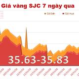 """Giá vàng SJC quay đầu """"leo dốc"""" phiên cuối tuần"""