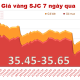 Giá vàng quay đầu phục hồi phiên cuối tuần