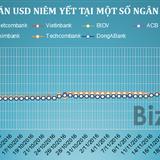 Ngân hàng thương mại đồng loạt giảm mạnh giá USD