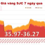Giá vàng SJC tăng mạnh chiều bán ra