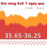 """Giá vàng SJC """"hồi sức"""" phiên cuối tuần"""