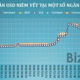 Giá USD tại các ngân hàng tiếp tục tăng