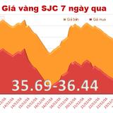Giá vàng SJC phục hồi, thu hẹp khoảng cách với vàng thế giới
