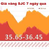 Giá vàng SJC biến động nhẹ, thu hẹp khoảng cách với vàng thế giới