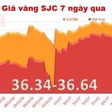Giá vàng SJC đắt hơn vàng thế giới 4 triệu đồng/lượng