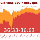 Giá vàng SJC đi ngang, rút ngắn khoảng cách với vàng thế giới