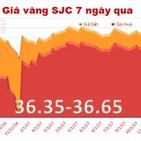 """Giá vàng SJC """"nhích nhẹ"""", đắt hơn vàng thế giới 3,83 triệu đồng/lượng"""
