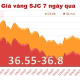 """Giá vàng SJC quay đầu """"hạ nhiệt"""""""