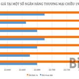 Tỷ giá USD/VND đang tăng nhanh