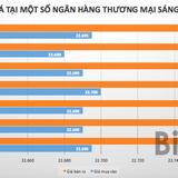 Tỷ giá USD/VND tăng nhẹ