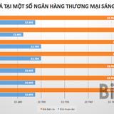"""Tỷ giá USD/VND tiếp tục """"leo thang"""""""
