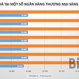 """Tỷ giá USD/VND """"leo dốc"""" phiên đầu tuần"""
