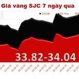 Đầu tuần, giá vàng tiếp tục giảm 40-60 nghìn đồng/lượng