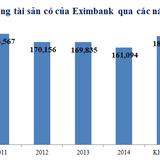 Eximbank: Tăng trưởng tín dụng âm 2,3%, nợ xấu giảm còn 1,64%